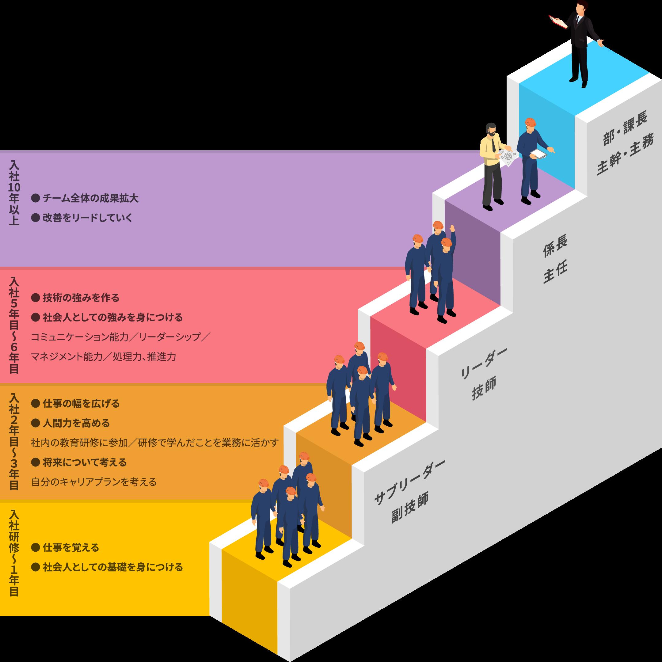 入社1年から10年以上、階段図